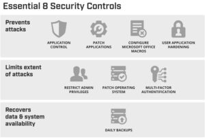 Cyber Security Essential Eight