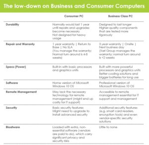Business vs. Consumer PC